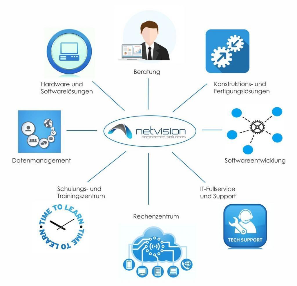 Das NetVision-Leistungsspektrum